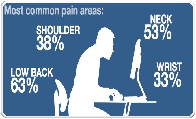 How to be Healthier with Office Ergonomics